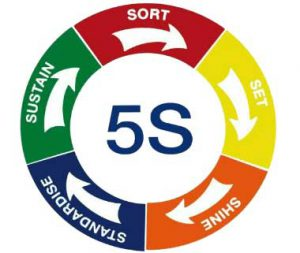 5S Management System - General Standards