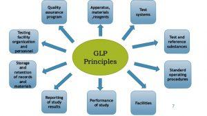 GLP - Good Laboratory Practice System