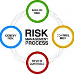 Specialized Standards - Risk Management Process