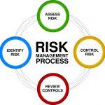 Specialized Standards - Risk Management Process