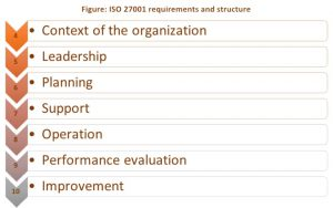 ISO 27001 - Information Security