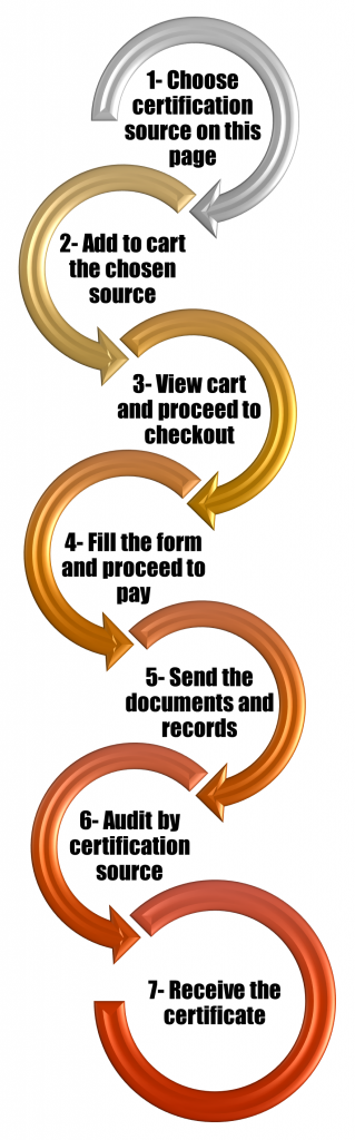 online-certification-diagram