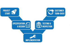 ISO 10006 - Quality Management in Projects